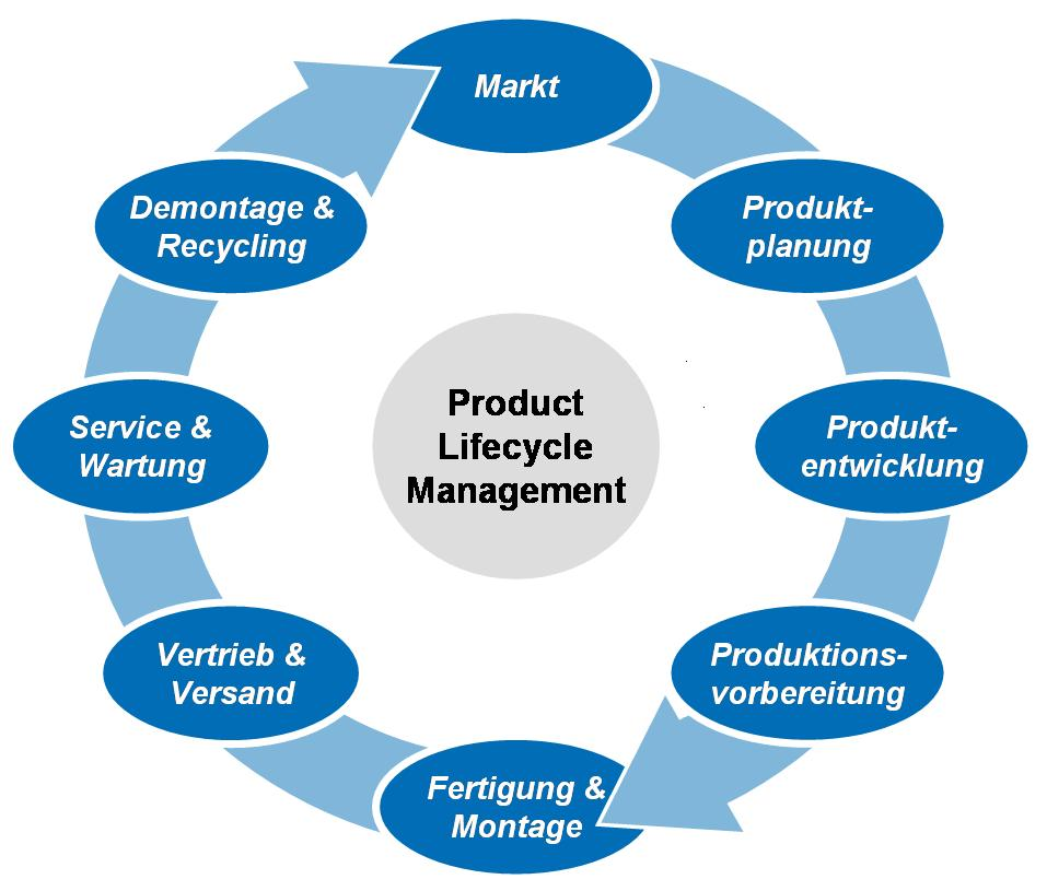 product life cycle management in automobile