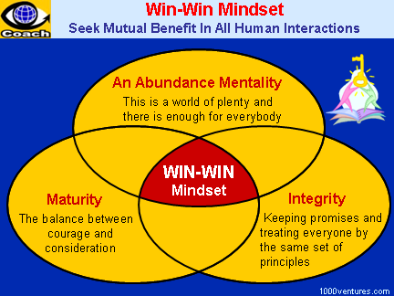 think win win Win-win definition, advantageous to both sides, as in a negotiation: third, both sides had to think of the summit not as a chance for unilateral victory.