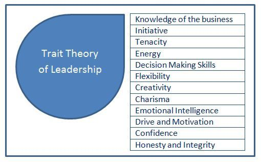 the trait theory of personality essay
