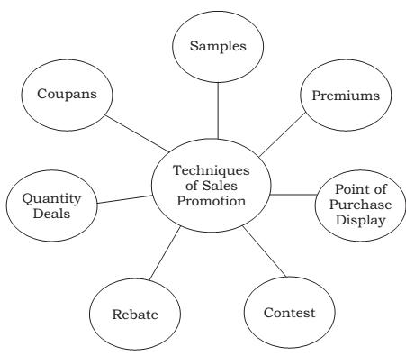 sales promotion techniques essay