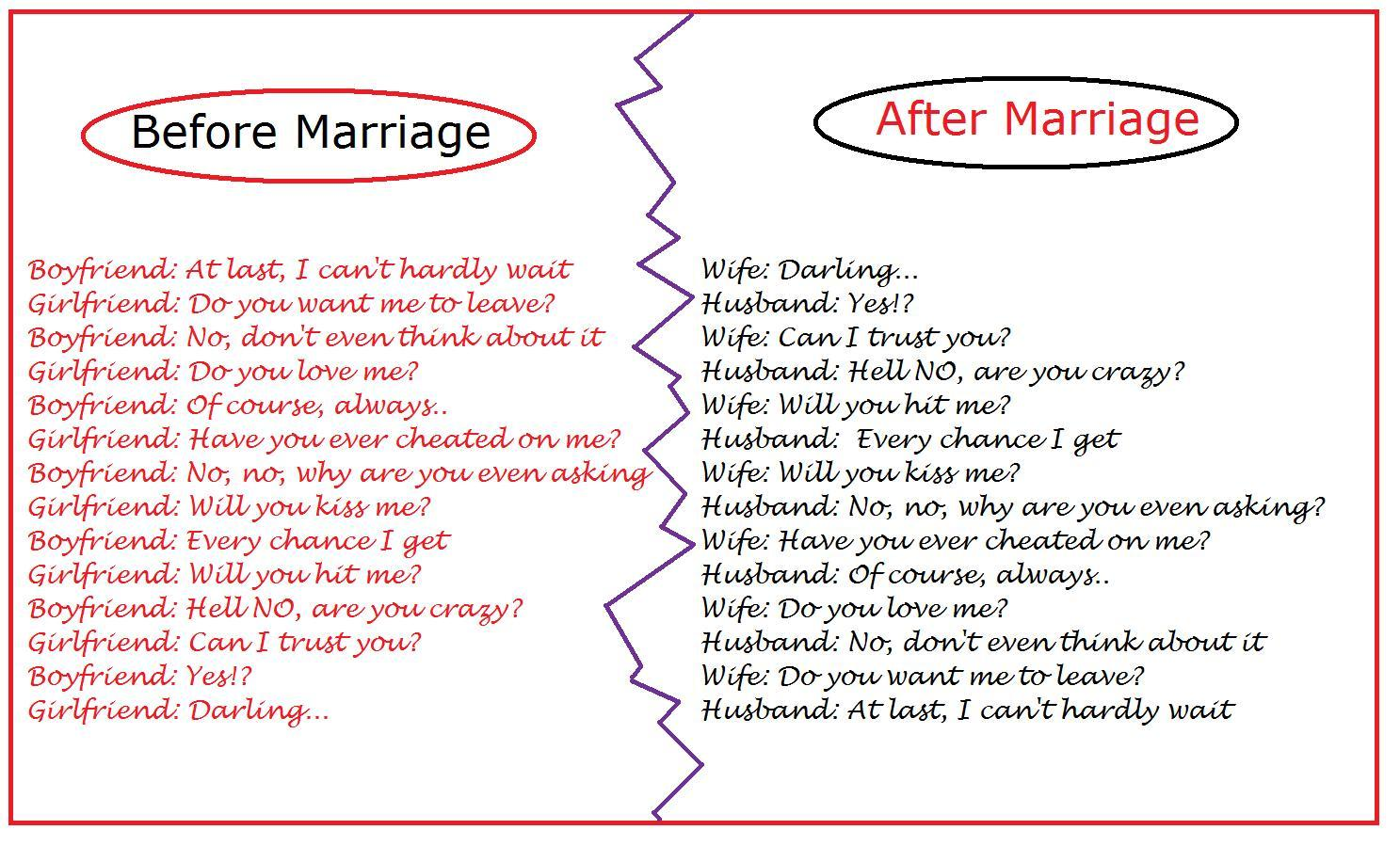 essay about love and marriage If love and marriage go together like a horse and carriage, then what do money and marriage go together as a horse and the automobile, a cat and dog, or maybe they can coexist peacefully.