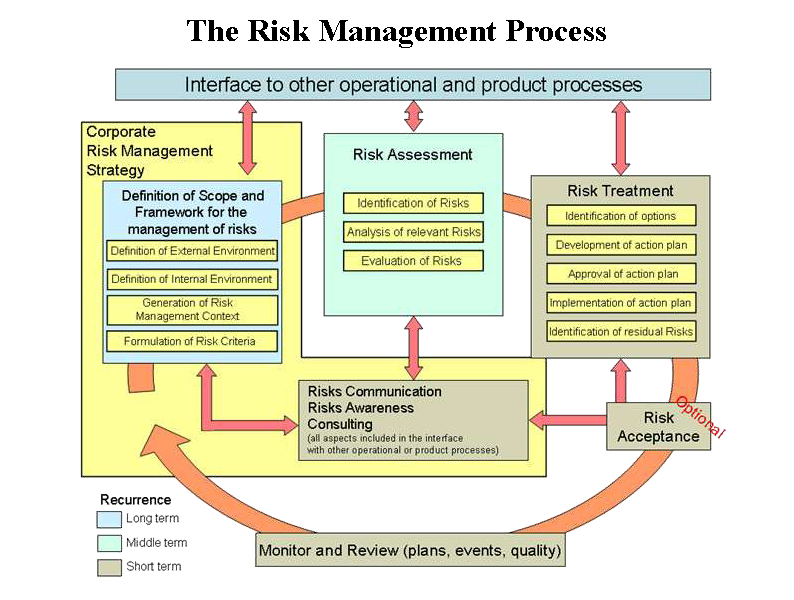 risks inherent in using computer based tools to manage procurement Take note however, not to confuse risk management plan with the risk mitigation plan the former is the framework for the entire risk management aspect of the project while the latter pertains to the entire risks and response actions plan.