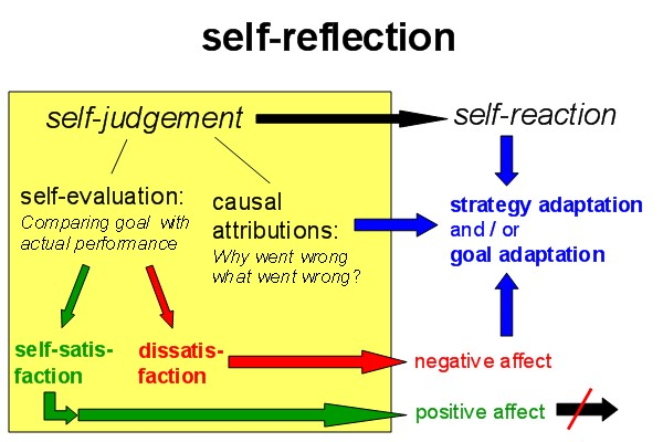 self leadership paper Leadership is defined as 'the process in which an individual influences the group of individuals to short essay on leadership a continuous self study.
