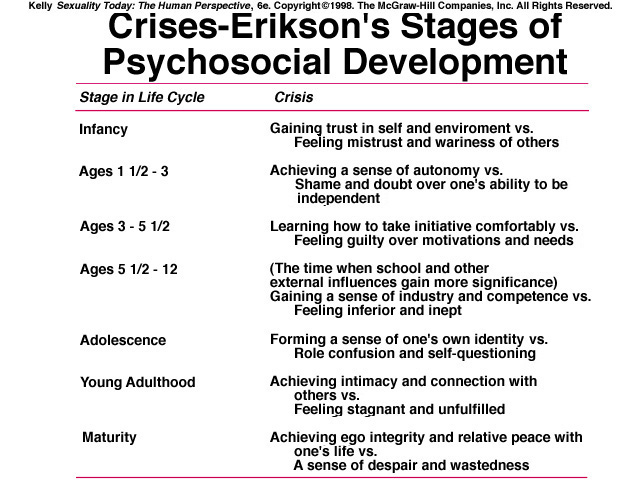 Developmental stages of human sexuality