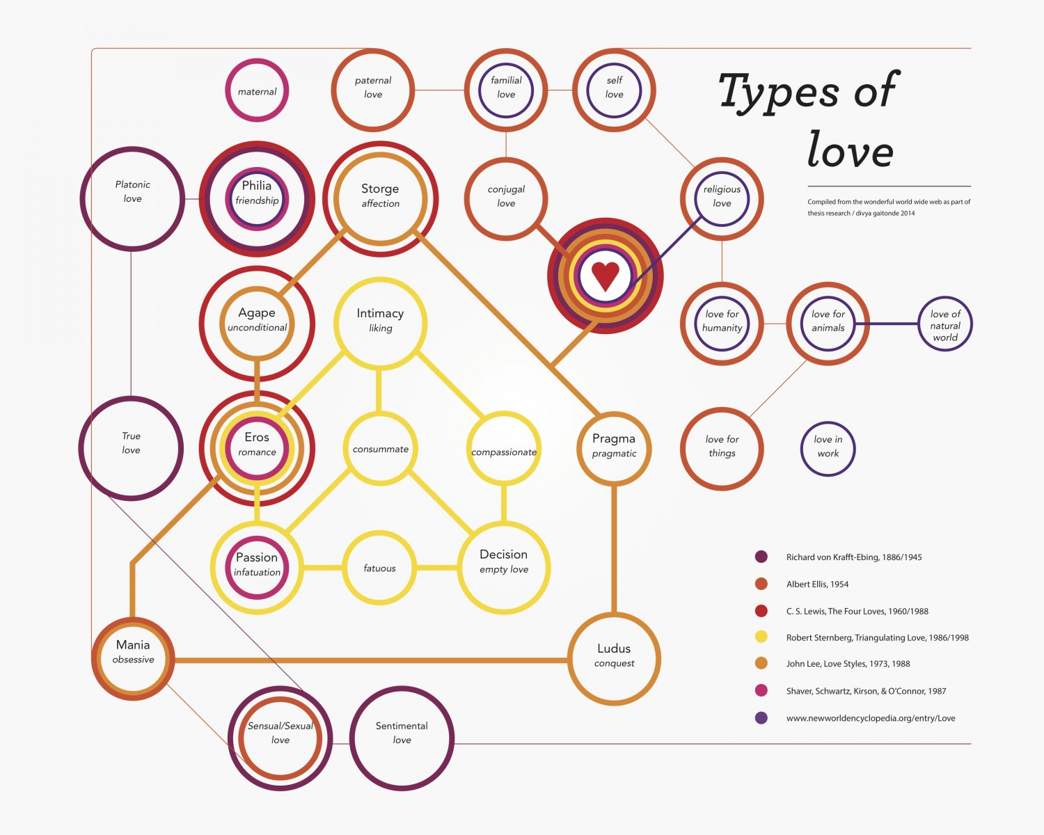 what types of love are there