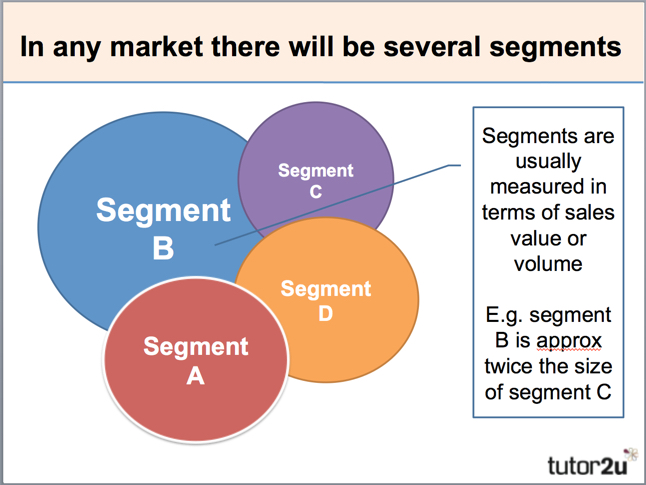 bata analysis of markets and segments The indian footwear market is segmented based on type, mode of sale, material, and geography based on type, it is bifurcated into athletic, and non-athletic on the basis of mode of sale, it is classified into retail sales and online sales.