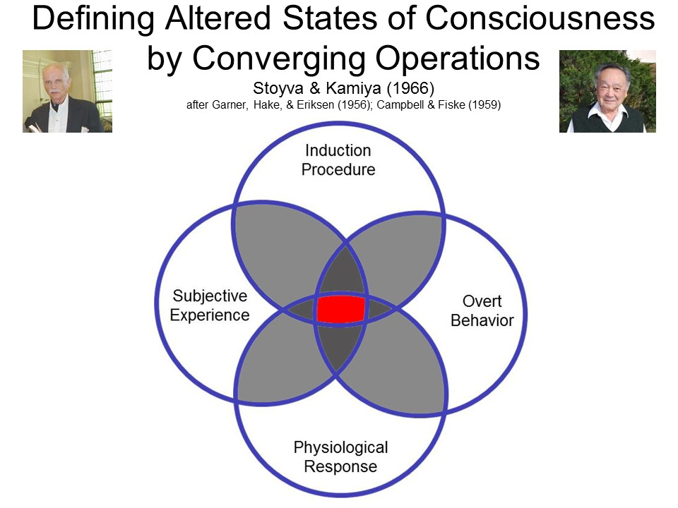 the definition of consciousness and its altered states It has emerged as a field of psychology only in recent times though some of its concerns have their altered states of consciousness can be induced by.