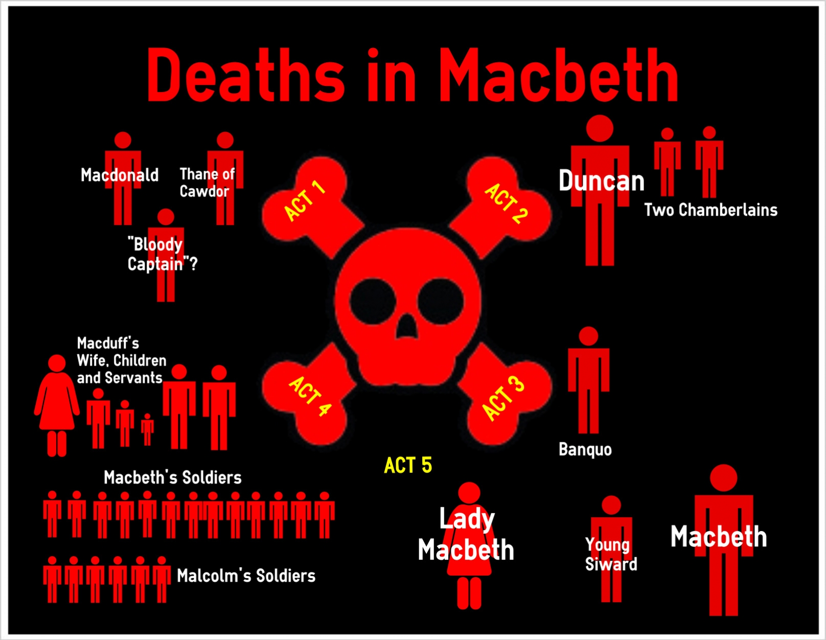 help on macbeth coursework A (slightly long) coursework help video, to use if you're struggling with the literature coursework (comparison of 2 novels) please watch this and have a go at the work before saying you're stuck.