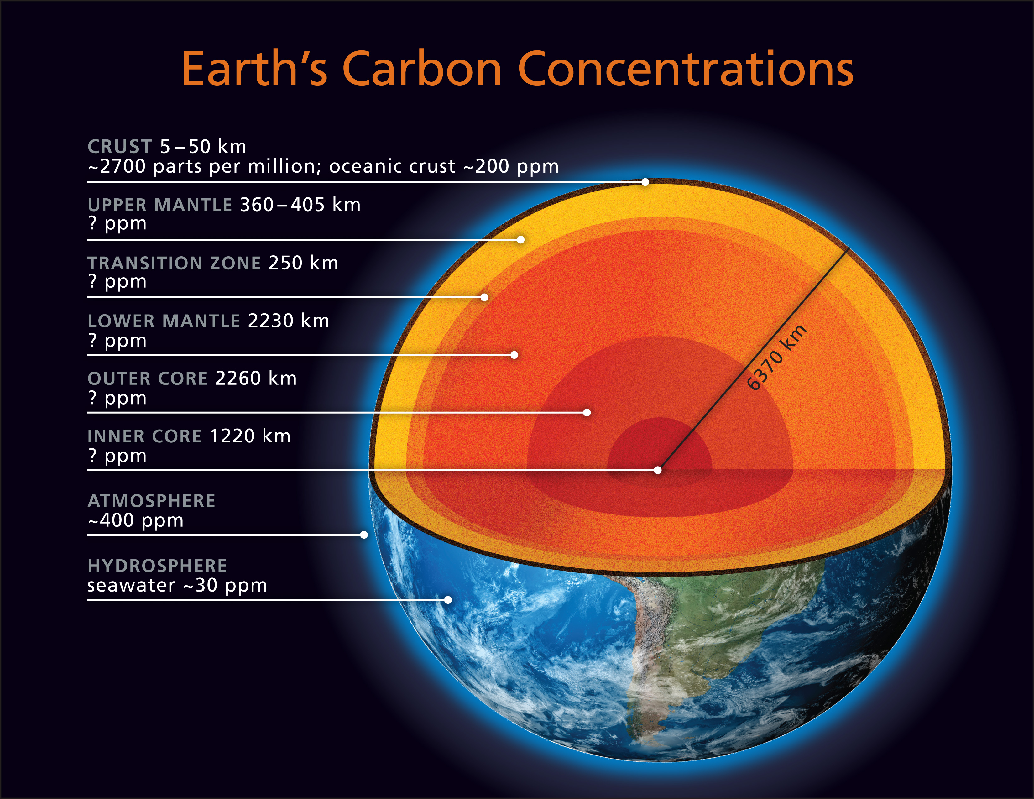 Quotes About Earths Layers 26 Quotes