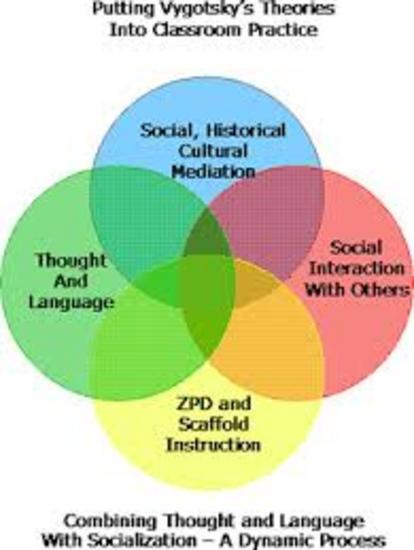 theory of group interaction and development essay