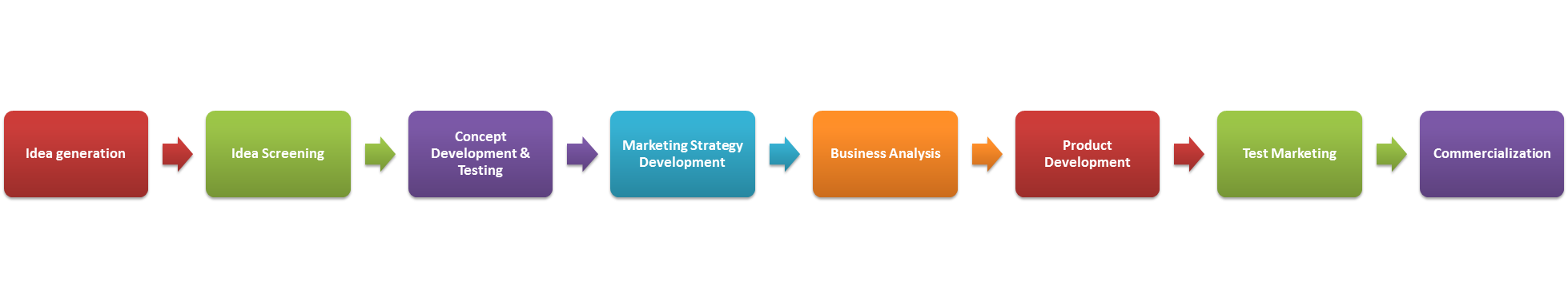 marketing plan for a new product essay A guide to incorporating creative ideas for selling products and services into a marketing plan the little blue book of marketing: build a killer plan in less than a day by paul kurnit and steve.