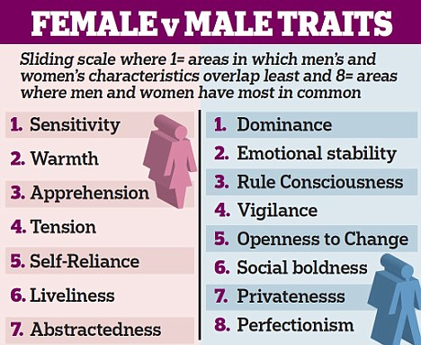 different personalities of female essay Men and women's personalities are very different, a new study says men tend to be more dominant (forceful and aggressive) and emotionally stable, while women tend to be more sensitive, warm (attentive to others) and apprehensive.