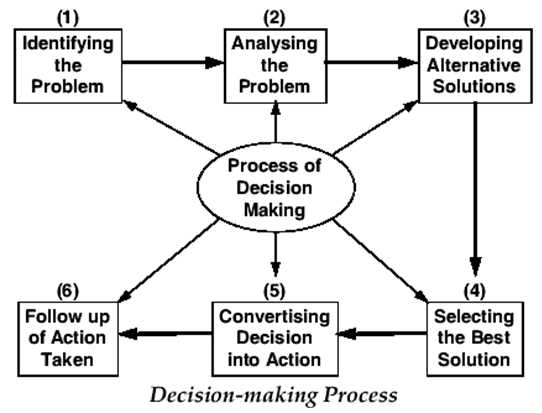 an analysis of the ethics and the question of the fundamental issues of practical decision making An approach that is commonly applied in the area of business decision making is referred to as stakeholder analysis in stakeholder analysis, a business decision maker is asked to consider a broad set of constituencies in making business decisions.