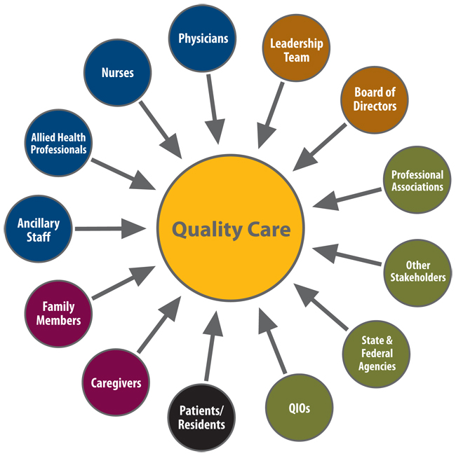 quality of healthcare Measuring the quality of health care is a necessary step in the process of improving health care quality too often, the quality of care received in the united.