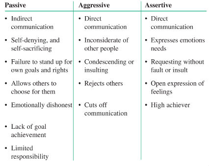 assertiveness in communication The assertiveness workbook: how to express your ideas and stand up for yourself at work and in relationships communication skills social psychology & interactions.