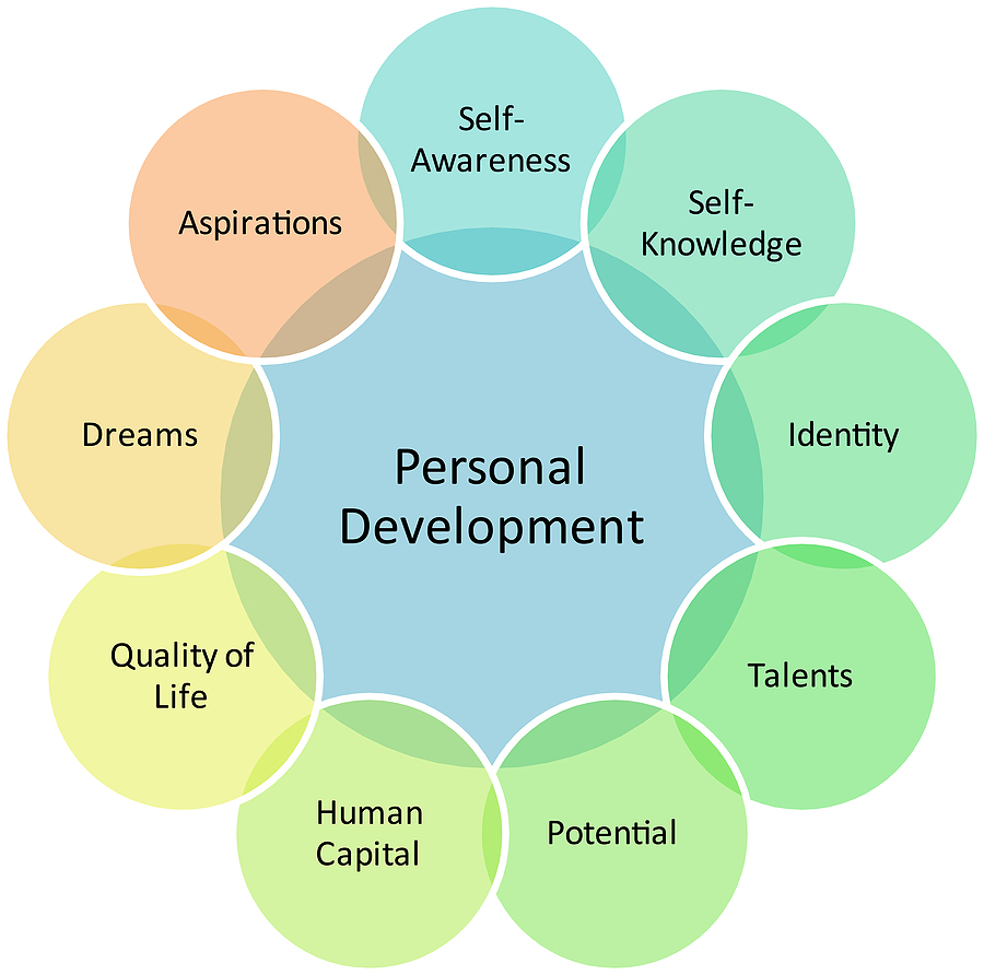 Quotes about Personal development 106 quotes – Personality Development Plan