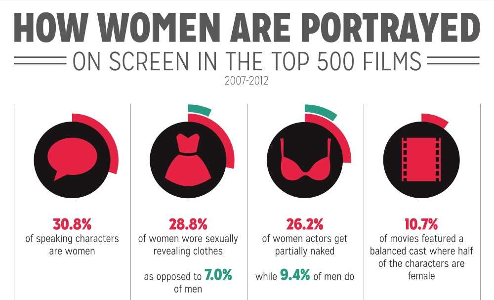 representation of women in action films essay