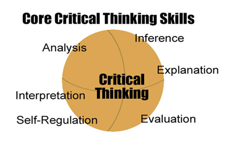 critical and creative thinking strategies for classroom inquiry
