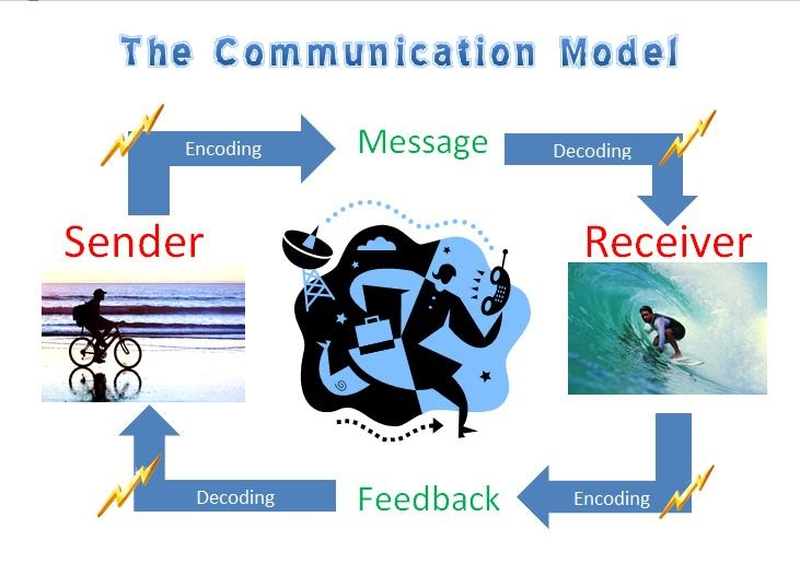 purpose and importance of business communication Importance of communication in business through a common system of symbolsthe basic purpose of communication is to the importance of communication.