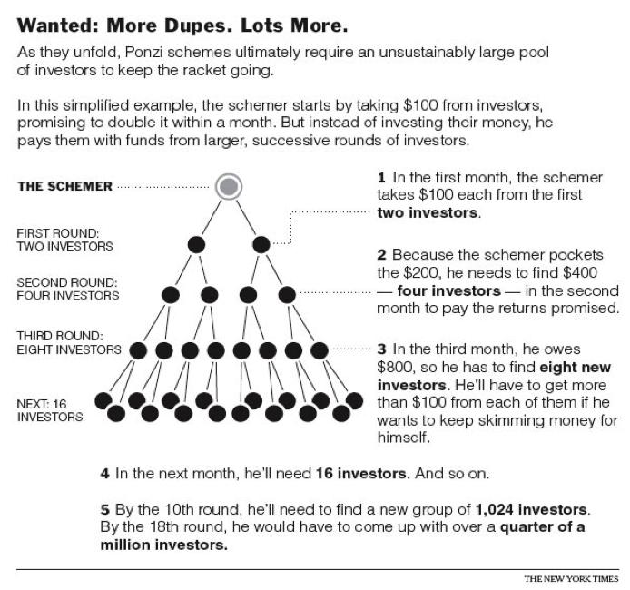 quotes about ponzi scheme (34 quotes)