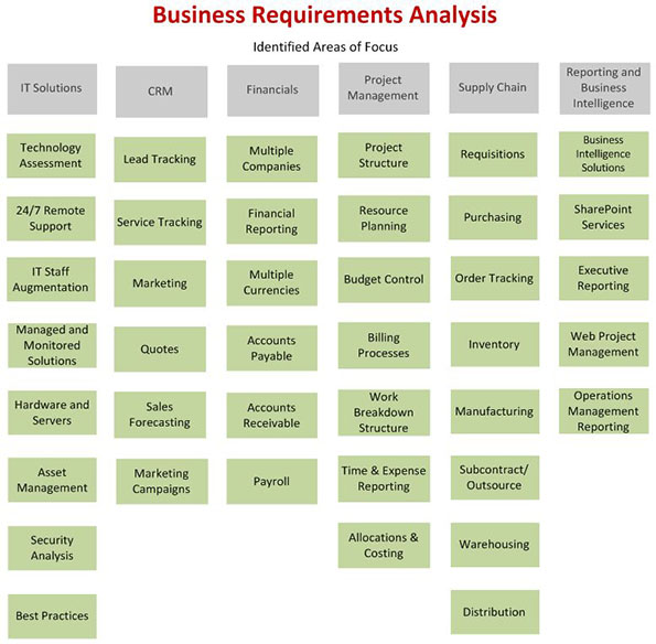 Quotes about business requirements 31 quotes wajeb Gallery