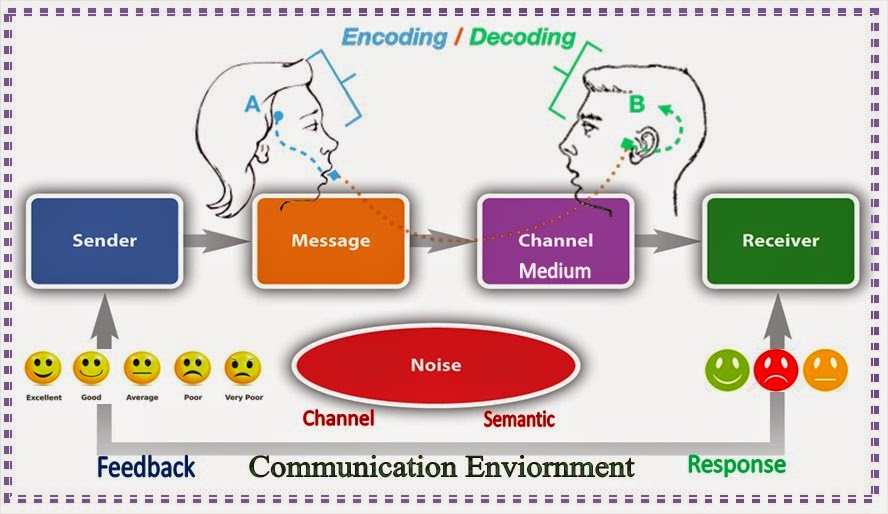 elements of the communication process We know that communication is a process of transmitting and receiving messages (verbal and non-verbal)communication is a dialogue not a monologue so, a communication is said to be effective only if it brings the desired response from the receiver.