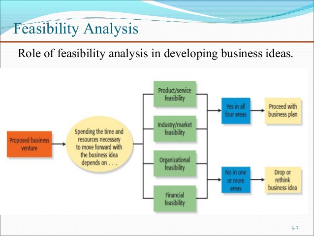 suitability acceptability feasibility analysis Criteria: suitability, feasibility, and acceptability suitability refers to the overall rationale of the strategy and its fit with the organization's mission feasibility refers to whether or not the organization has the resources necessary to implement the.
