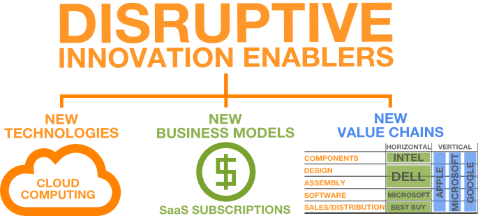 "salesforce idea for disruptive innovation All the pieces are in place to create ""disruptive innovation"" and to to sell your idea to executives salesforcecom has grown from an upstart to a market."