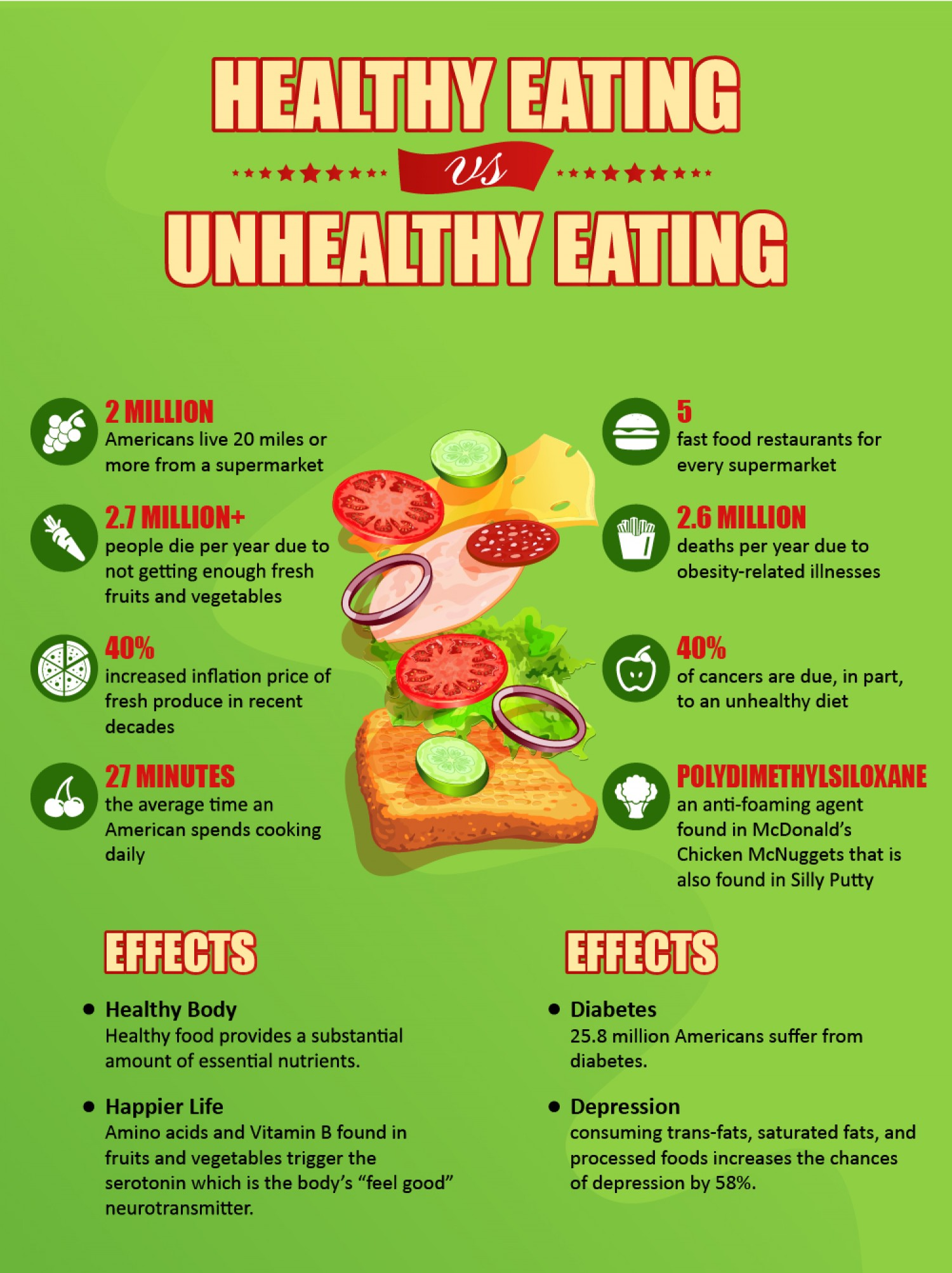 essays about eating healthy food Eating healthy benefits the body fast food however is not necessarily a healthy the diagram is colorful and designed to be easy to use as a guide to develop.