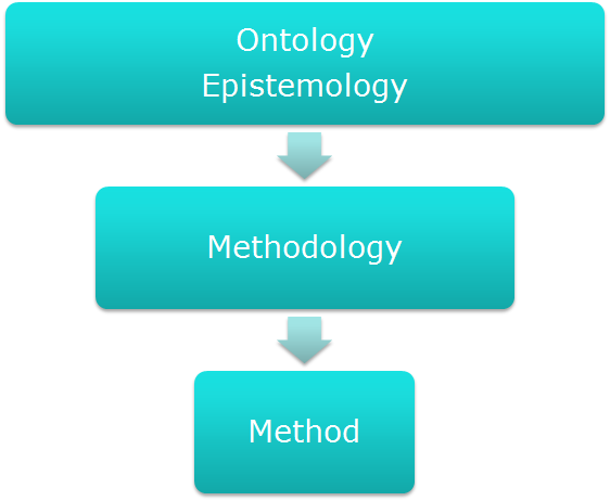 epistemology in research Clear examples and definition of epistemology epistemology is the study of knowledge v the history and importance of epistemology vi epistemology in popular culture.