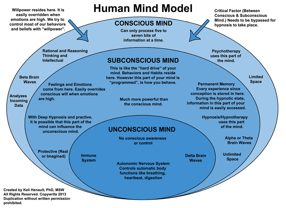 """how does unconscious differs from consciousness Consciousness, biology and quantum hypotheses consciousness is """"a difference that makes a difference one that is different from unconscious states like."""
