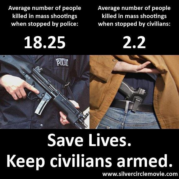 the significance of gun control in saving lives Gun control is also not the only policy lever that can reduce the rate of gun suicide or gun homicide here is a partial list of policies we could demand from our leaders to save americans' lives, that i believe offer a greater likelihood of political success than gun controls — and in many cases offer the potential of reducing death.