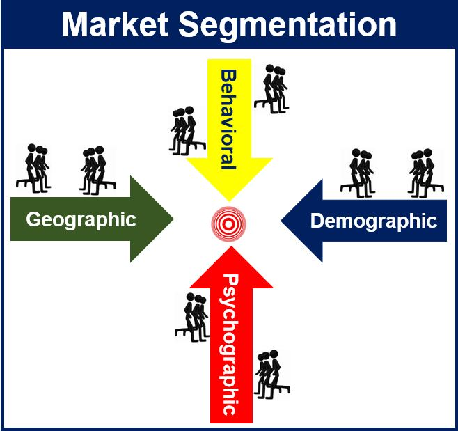 market segmentation hmv Two of the most important statistical tools you will ever in the case of hmv is there a market size formula market segmentation in b2b markets entering.