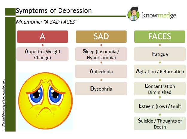 the causes and symptoms of clinical depression