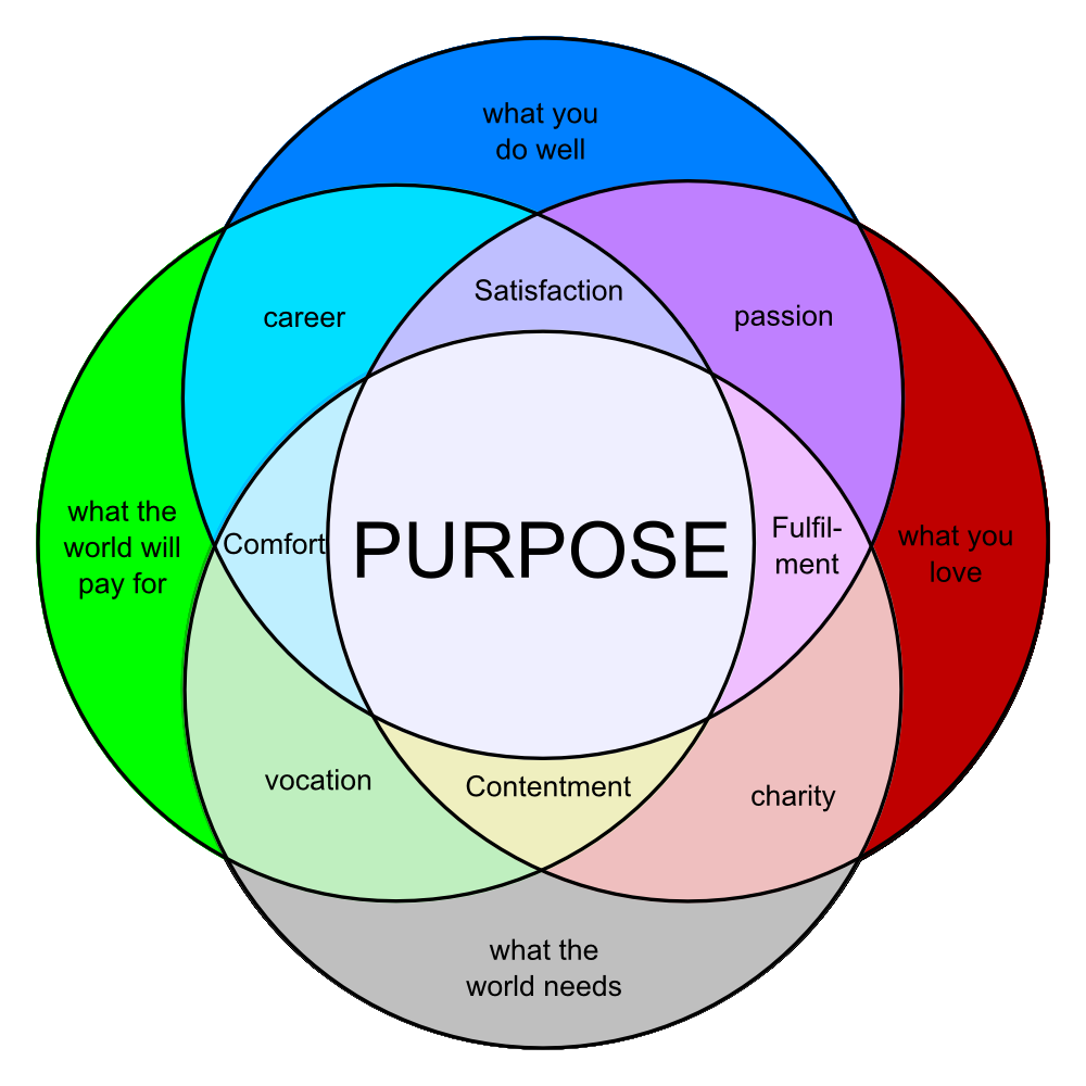 Quotes about venn diagram 38 quotes pooptronica