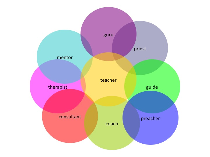 the role of teacher in my life