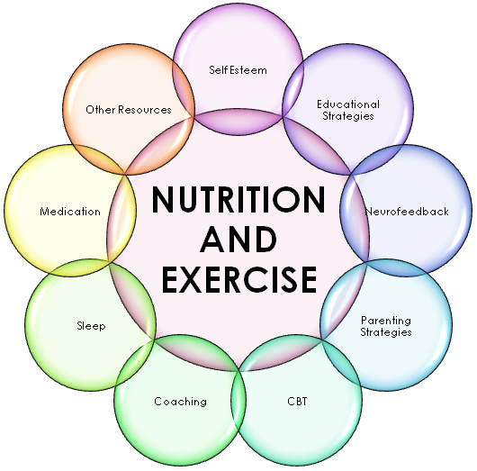 Quotes About Exercise And Nutrition 44 Quotes