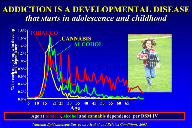 an analysis of the dangers of drugs in childhood The alcoholic mother, being consumed with her own need to drink, can neither see the dangers to her children, nor likely care much about it divorce is common among families with an alcoholic mother so is the escalation of physical abuse, and incidents of violence and sexual abuse.