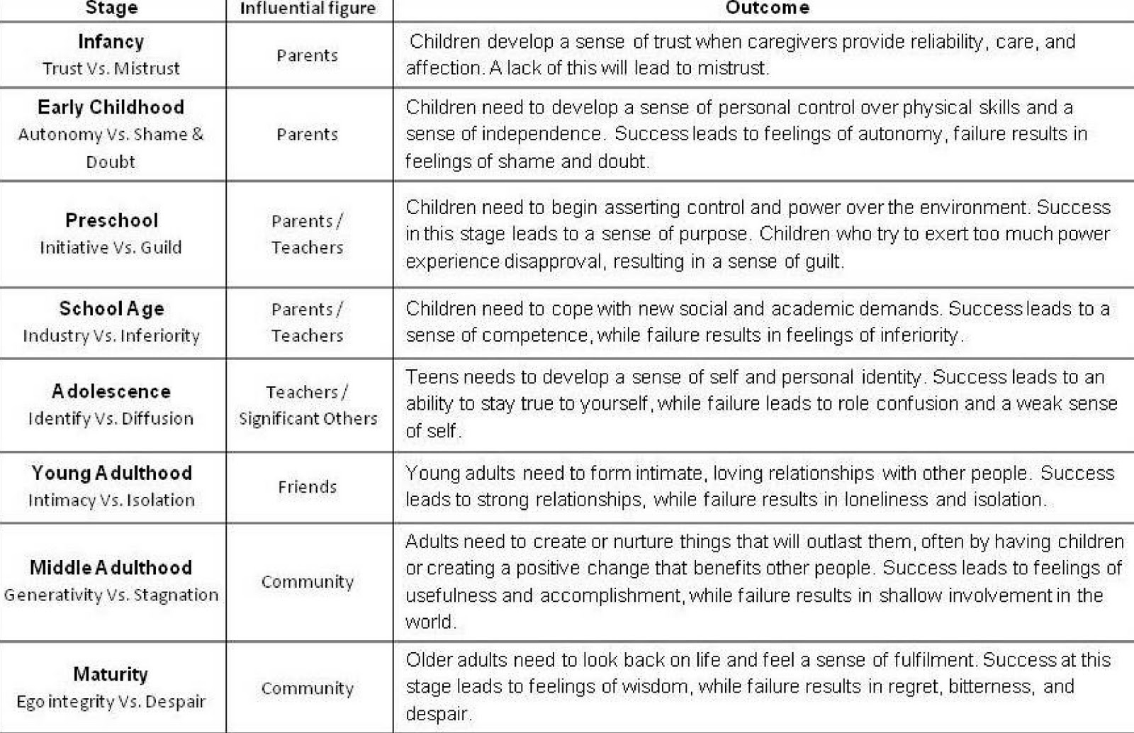 eriksons stages of development essay Erikson's theory is probably one of the most recognized stages of development theories erikson believed that personality develops in a series of stages unlike freud's theory of psychosexual stages, erikson's theory describes the impact of social experience across the whole lifespan.