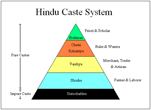 write essay on caste groups
