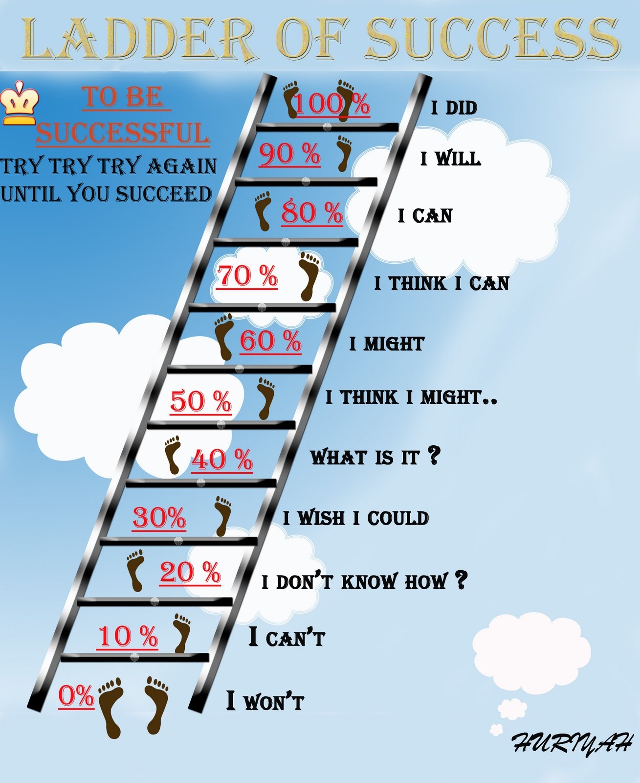 Quotes About Ladder Of Success 71