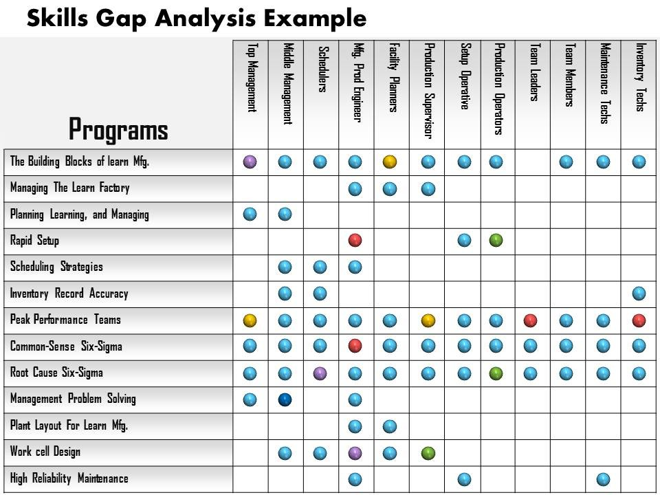 Pinstake Job Skill Gap Analysis Worksheet 1 Title 2 Department 3 Date