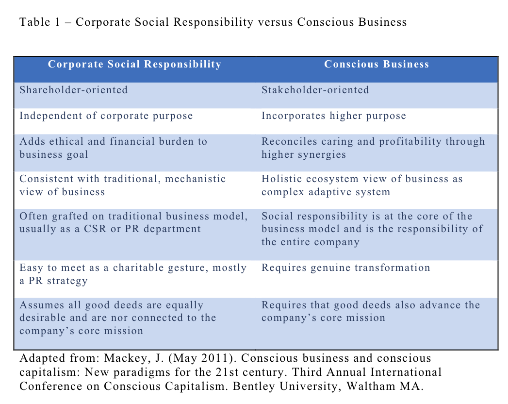 business capitalism and social responsibility Conscious business enterprises and people (also sometimes referred to under the label conscious capitalism) are those that choose to follow a business strategy, in which they seek to benefit both human beings and the environmentthe conscious business movement in the us, which emerged from the theory of corporate social.