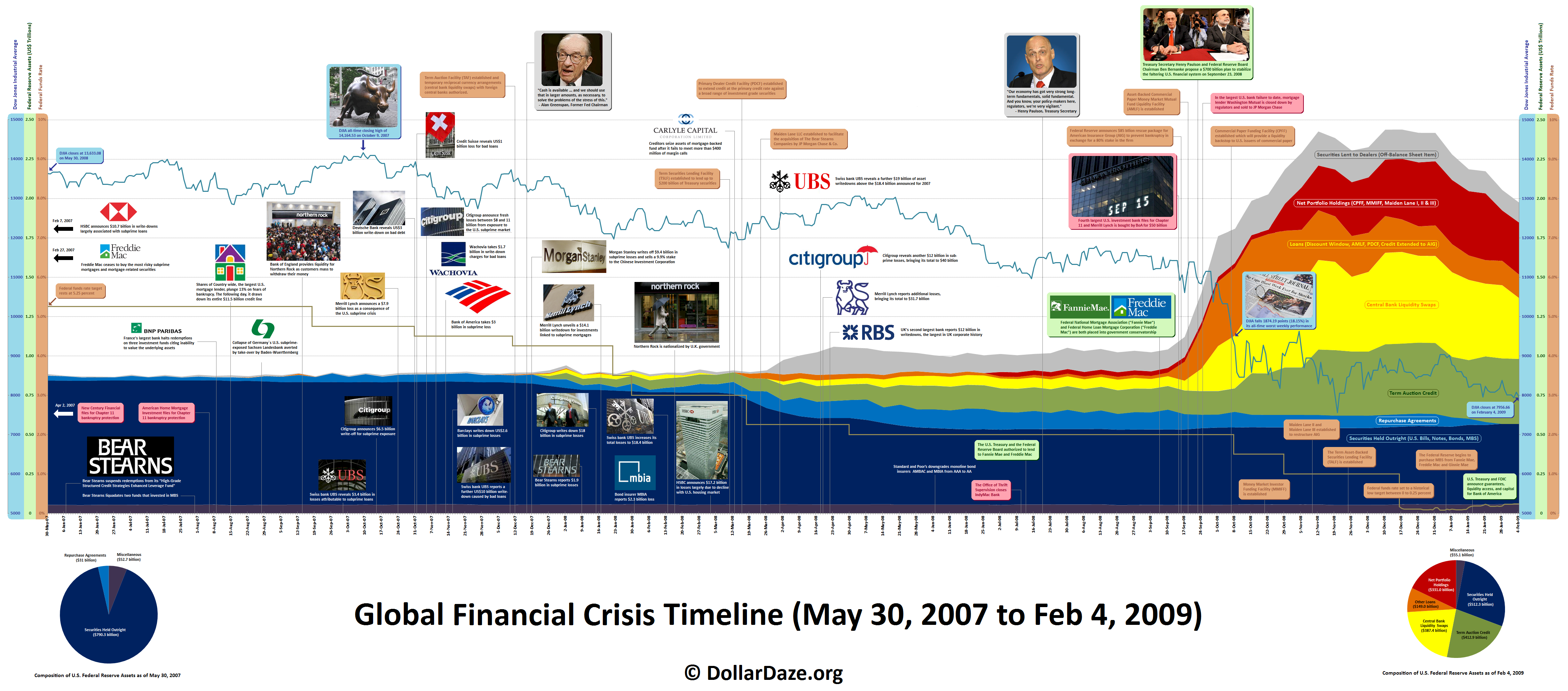 the history of financial crisis and housing market collapse of 2008