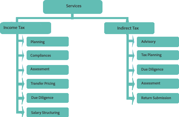 the difference between direct and indirect tax