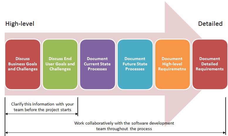 Technical Design Document Template Software Development