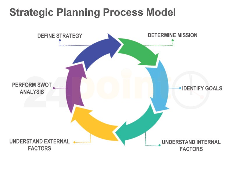 om process planing Strategic planning is the act of creating short- and long-term plans to guide an organization to continued and increasing success in the marketplace project managers oversee specific projects.