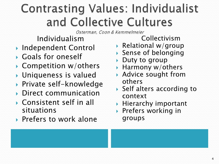 a comparison of communitarian and individualistic ideologies Individualism is the direct opposite of the collectivist feature of culture whereas a collectivist society is tightly integrated an individualist society is loosely integrated this means that the individualist culture, like the us, suggests that individuals look primarily after their own interests, and possibly after the interests of their.