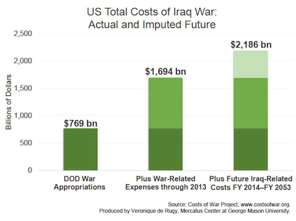the cost of the iraq war More than 190,000 people have been killed in the 10 years since the war in iraq began the war will cost the us $22 trillion, including substantial costs for veterans care through 2053, far exceeding the initial government estimate of $50 to $60 billion, according to a new report by scholars with the costs of war project at brown.