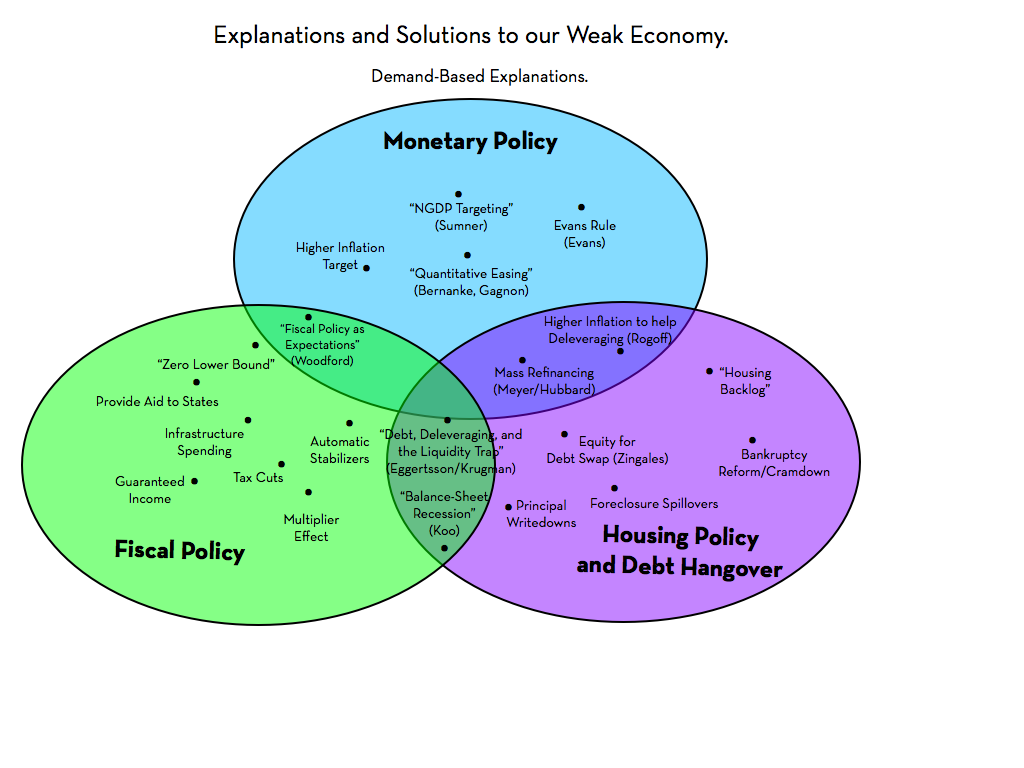 monetary and fiscal policy as microeconomic objectives economics essay Microeconomics and macroeconomics—the two major divisions of economics—have different objectives to be pursued but macroeconomic goals are quite different because the overall response of the economy must not match with the individual units.